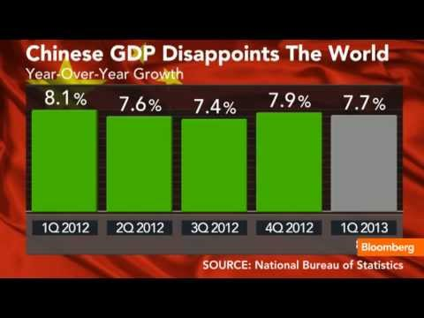 China's 'New Normal': Slowing GDP Growth, Inflation