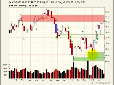 German stocks also look good   $BAS DE