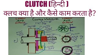 Clutch (Working & Parts) (हिन्दी )