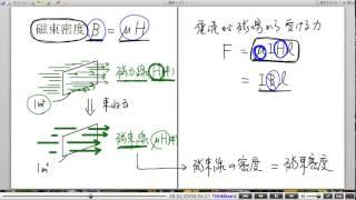 高校物理解説講義:「電流が磁場から受ける力」講義7