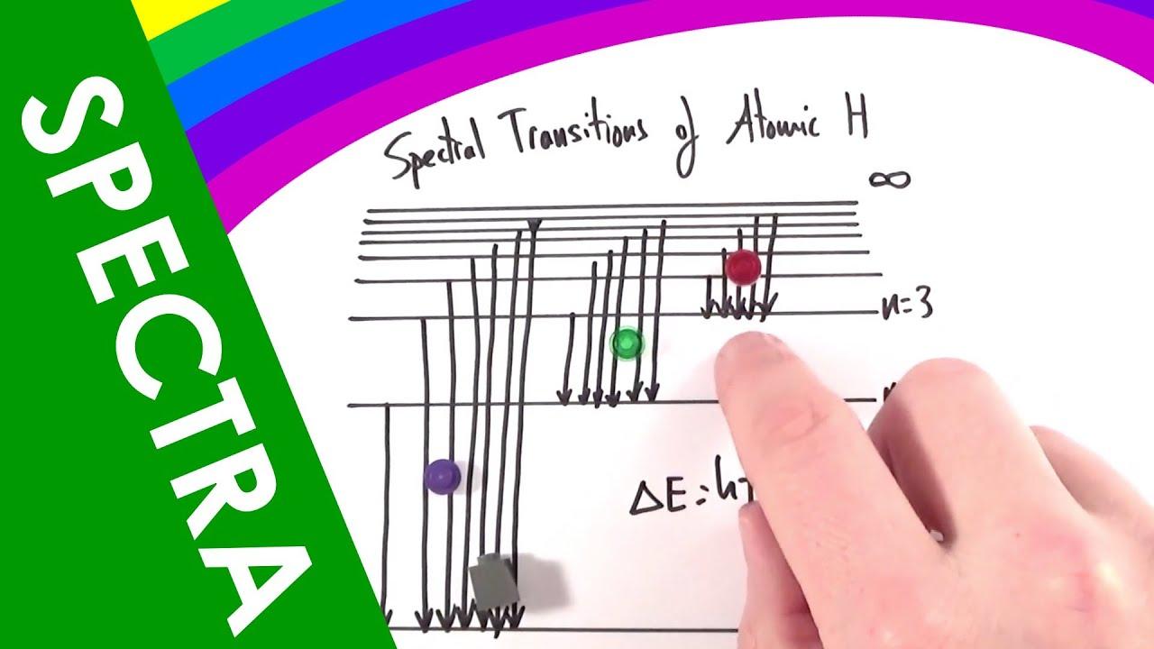 Absorption Line Spectrum Absorption Line Spectra