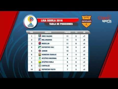 Tabla De Posiciones Liga Aguila 2016. Tabla posiciones liga águila ...