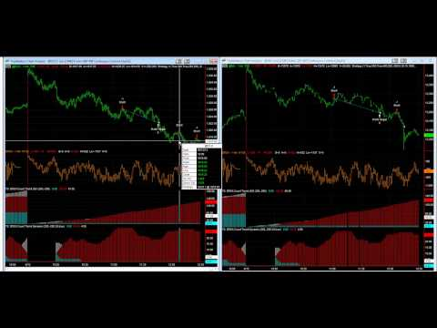 Shorting the E-mini S&P and Nikkei 225 futures today