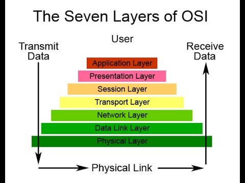 Osi Model By Rajeev Kumar (ZCC Group)