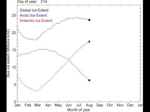 Arctic, Antarctic, and total sea ice extent in 2012: 1s = 10days