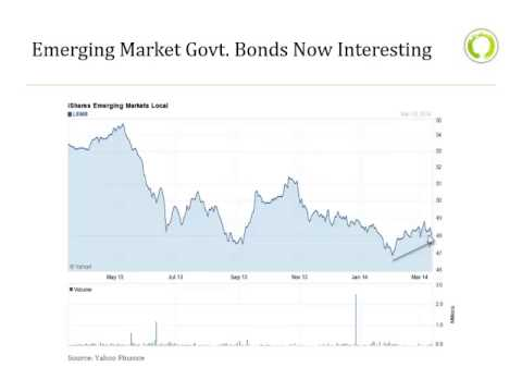 Mindful Money Video: Emerging Markets Hitting Bottom? What to buy?