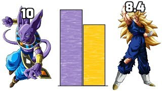 Dragon Ball Beyond POWER LEVELS - Vegito vs Beerus