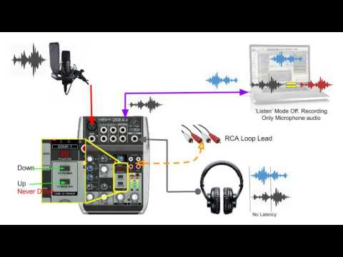 Behringer Xenyx Q502USB Mixer Audio Routing in Detail