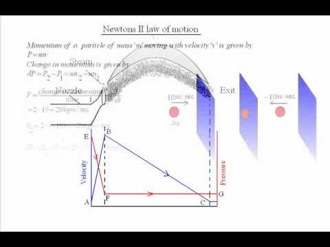 How to understand axial, tangential, radial, centrifugal ...