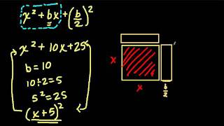 Completing the Square - A geometric Perspective