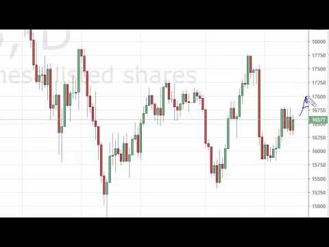 Nikkei Technical Analysis for May 17 2016 by FXEmpire.com