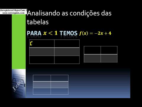 Construindo o gráfico da Função Modular Prof. Abimael O Cara!