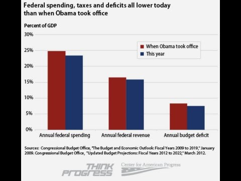 Obama Reduced Taxes, Spending and Deficits - Romney Refuted By Facts