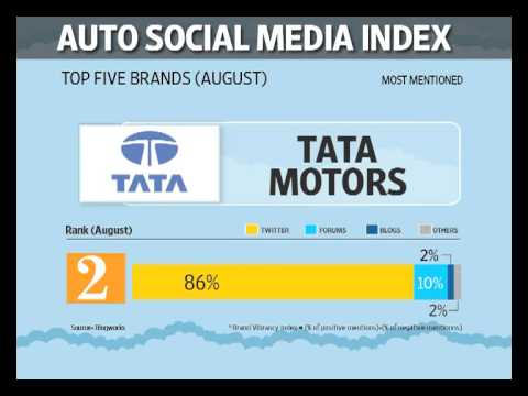 Maruti ousted from top-five most mentioned brands on social media