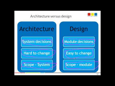Software Architecture versus Software design - definition and differentiation
