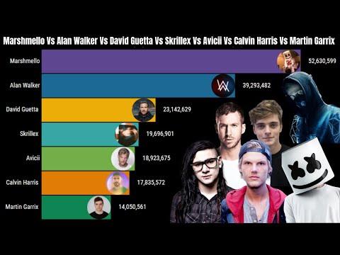 Marshmello Vs Alan Walker Vs David GuettaVs SkrillexVs Avicii Vs Calvin HarrisVs Martin Garrix