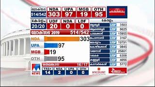 ലീഡ് നിലയില് 300 കടന്ന് എന്ഡിഎ, BJP തനിച്ച് കേവലഭൂരിപക്ഷം നേടിയേക്കും |Election Result