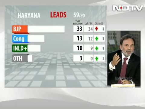 Haryana Election Results: BJP takes early lead