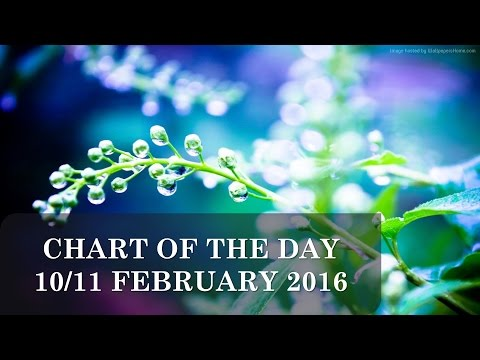 Astrology Update | CHART OF THE DAY 10/11TH FEBRUARY 2016 | Raising Vibrations