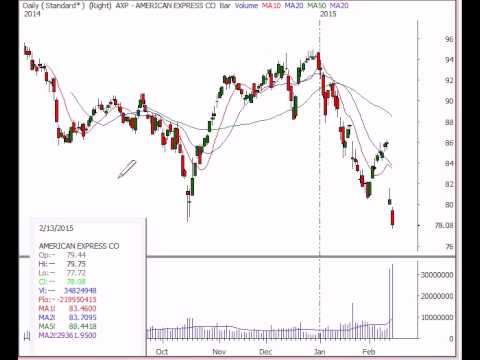 Stock Market Analysis Feb 13 2015
