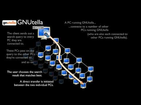 How Does GNUtella (Limewire) Work?