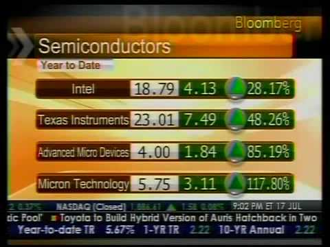 Biggest Gain In Dow Jones And Semiconductor Stocks - Bloomberg
