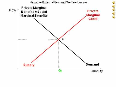 Animated    diagram    showing market failure due to negative