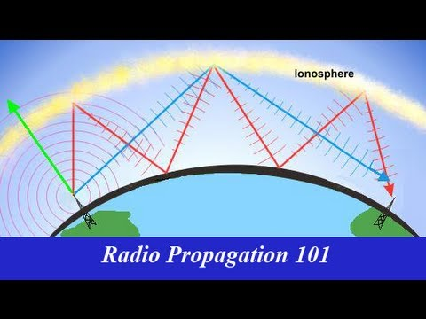 Radio Propagation 101
