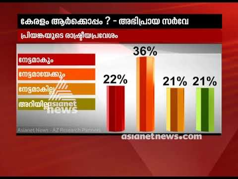 Will Priyanka Gandhi's entry impact politics | Asianet news Election survey