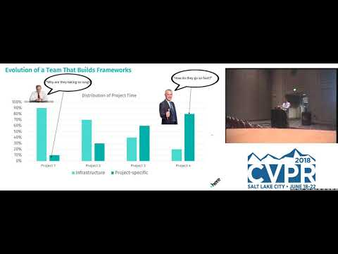 CVPR18: Tutorial: Software Engineering in Computer Vision Systems