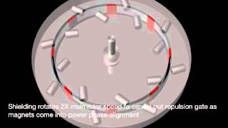 Perendev Type Magnetic Motor Animation