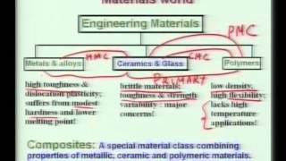 Metallurgical - Introduction to Biomaterials