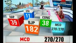 MCD Election Results 2017: Role of Muslims in BJP's victory in Delhi