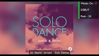 Top 20 Dance Songs of January 2017 (Week of Jan. 14)