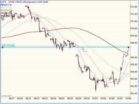 July 8, 10, Stock Market Technical Analysis-- Post Market