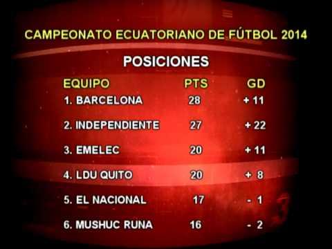 Tabla de posiciones Campeonato Ecuatoriano de Fútbol