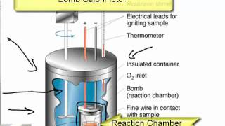 the boys gas calorimeter The bomb (not related to a military weapon) is a container designed to withstand  high pressure, and is equipped with valves for adding gases and electrical.