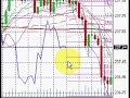 100 Pips in Under 25 Minutes - Easy as ABCD! (Forex Trading)