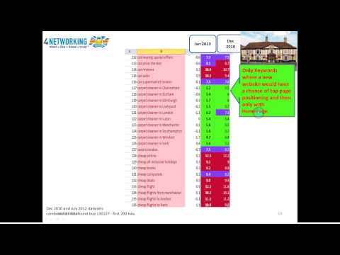 Google Algorithm, PageRank, Keyword Difficulty and SEO for Internet Marketing and Website Promotion