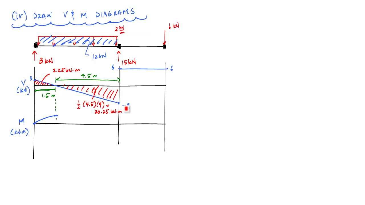 How To Draw Shear And Moment Diagrams Youtube Electrical Wiring Images Gallery