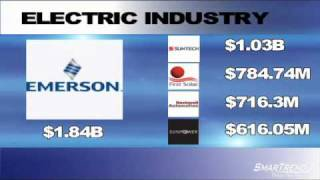 Technical Analysis: High Company Cash Detected in Shares of Emerson Electric