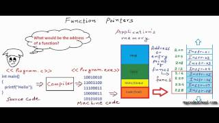 Function Pointers in C / C++