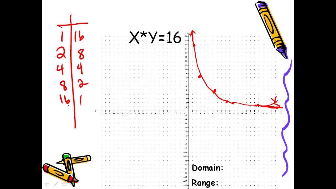 Inverse Variation Function Graph Graphing Inverse Variation And