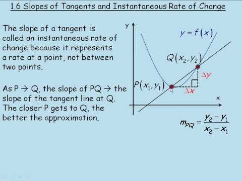 Slopes of Tangents and Instantaneous Rate of Change Video