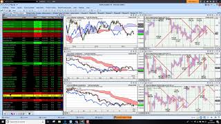 Charts Today – US Opening – 14 Nov 2018 – US stocks open higher, US Natgas surges
