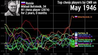The history of the top chess players over time