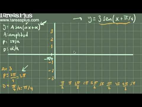 Gráfica de una función seno con amplitud periodo y desfase ejemplo 1