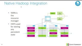 Webinar: Introduction to Apache Apex and writing a big data streaming application
