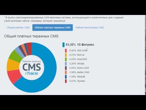 Рейтинг CMS (систем управления сайтами)