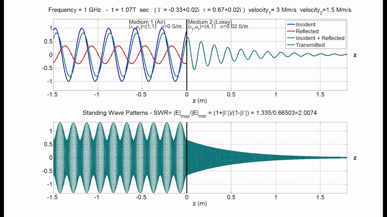 Standing Wave Animation Standing Wave Pattern Swr
